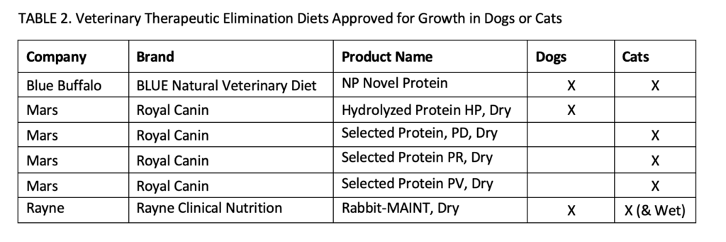 VETgirl Blue Buffalo Veterinary Therapeutic Elimination Diets Approved for Growth in Dogs or Cats chart
